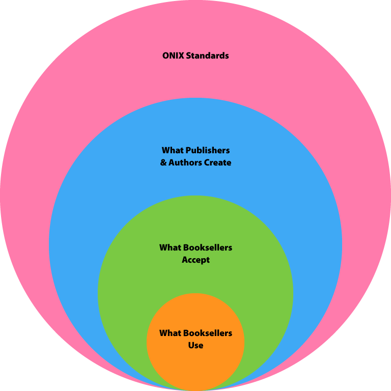 Book metadata use I the publishing industry.